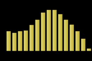 Yhdistysrekisterin sääntömuutosten käsittelyajat 2012-2014